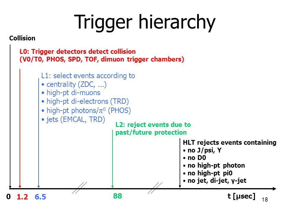 18 Trigger hierarchy 0 1.2 6.5 88 t [μsec] Collision L0: Trigger detectors detect collision (V0/T0, PHOS, SPD, TOF, dimuon trigger chambers) L1: selec