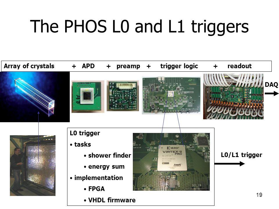 19 The PHOS L0 and L1 triggers Array of crystals + APD + preamp + trigger logic + readout DAQ L0 trigger tasks shower finder energy sum implementation FPGA VHDL firmware L0/L1 trigger