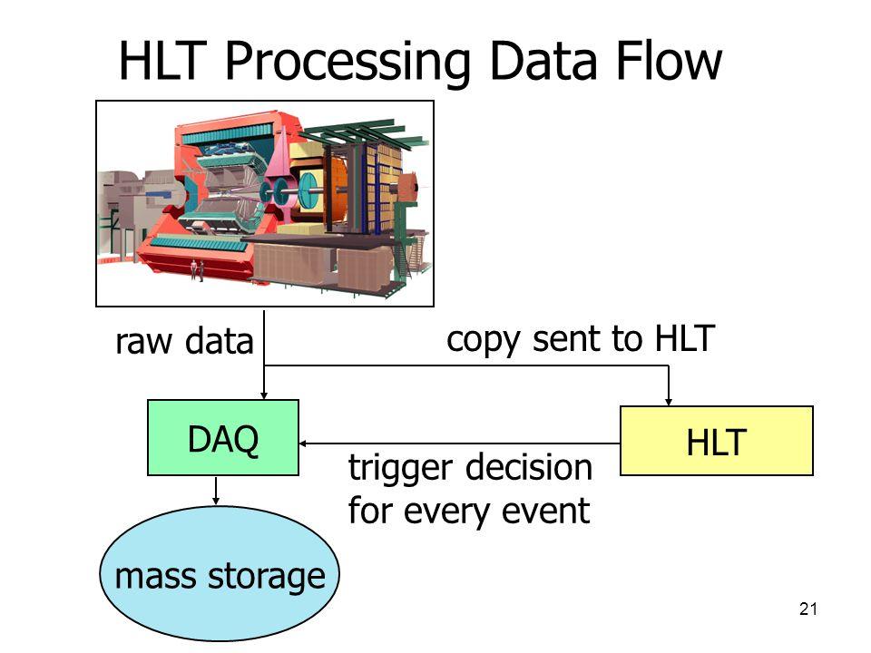 21 HLT Processing Data Flow DAQ HLT mass storage raw data copy sent to HLT trigger decision for every event