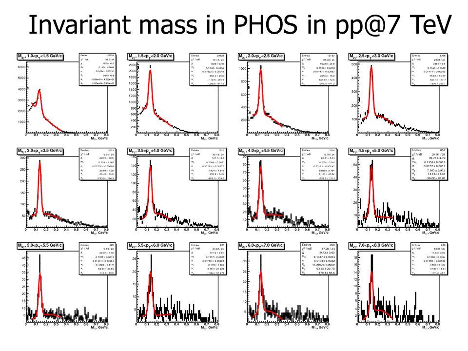 26 Invariant mass in PHOS in pp@7 TeV