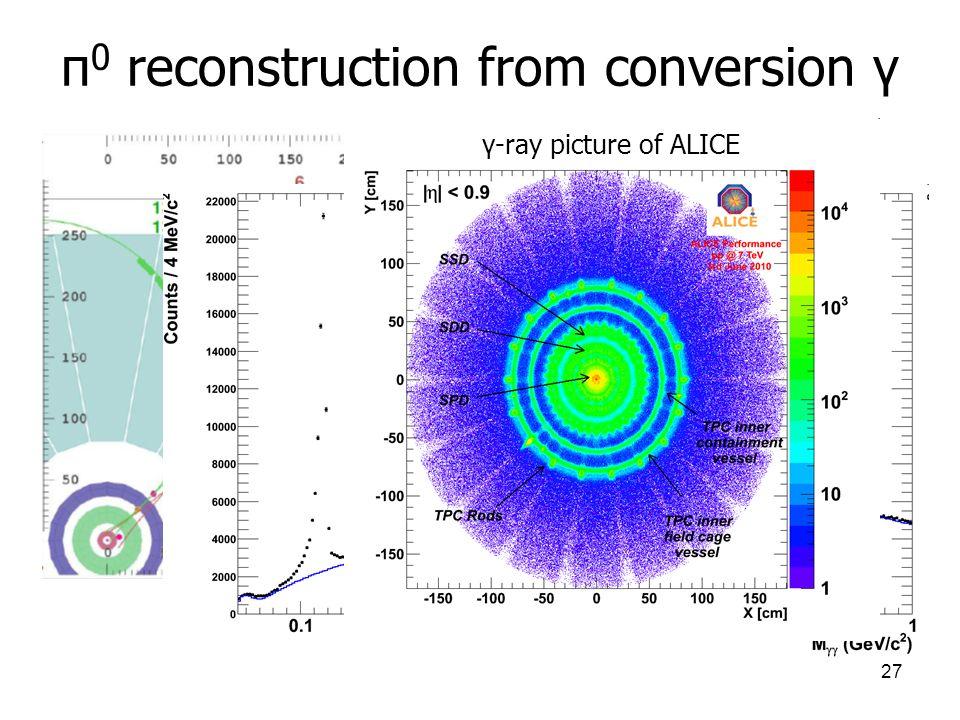 27 π 0 reconstruction from conversion γ γ-ray picture of ALICE