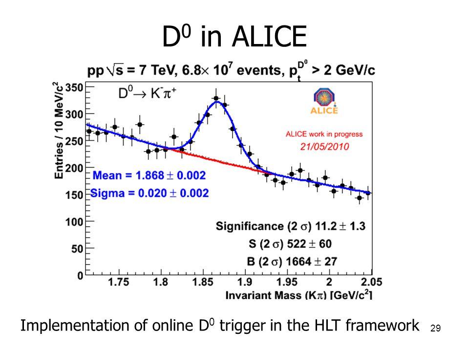 29 D 0 in ALICE Implementation of online D 0 trigger in the HLT framework