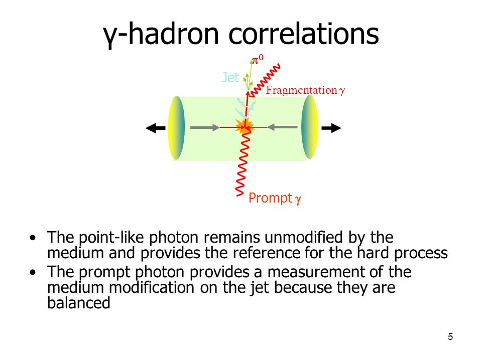 5 γ-hadron correlations Fragmentation Jet Prompt 0 The point-like photon remains unmodified by the medium and provides the reference for the hard process The prompt photon provides a measurement of the medium modification on the jet because they are balanced