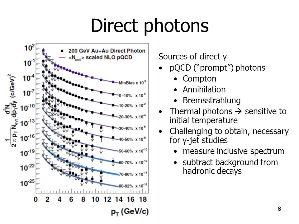 6 Direct photons Sources of direct γ pQCD (prompt) photons Compton Annihilation Bremsstrahlung Thermal photons sensitive to initial temperature Challenging to obtain, necessary for γ-jet studies measure inclusive spectrum subtract background from hadronic decays