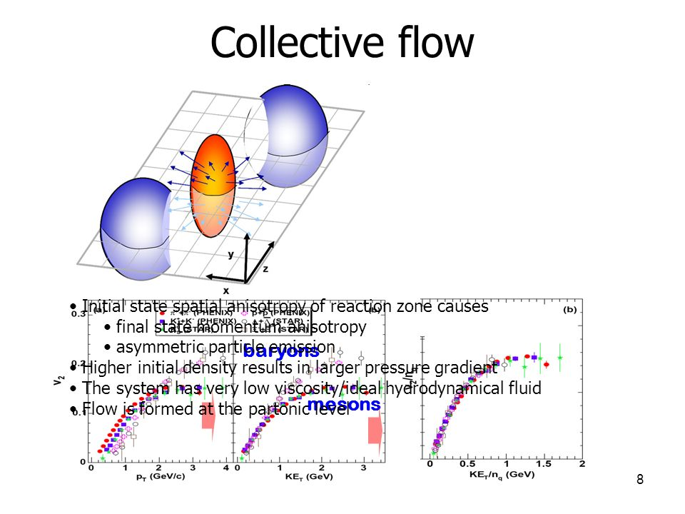 8 Collective flow baryons mesons Initial state spatial anisotropy of reaction zone causes final state momentum anisotropy asymmetric particle emission