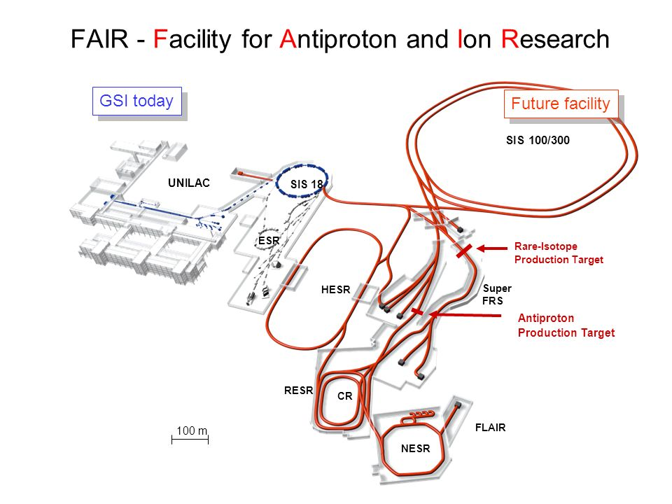 FAIR - Facility for Antiproton and Ion Research 100 m UNILAC SIS 18 SIS 100/300 HESR Super FRS NESR CR RESR GSI today Future facility ESR FLAIR Rare-Isotope Production Target Antiproton Production Target