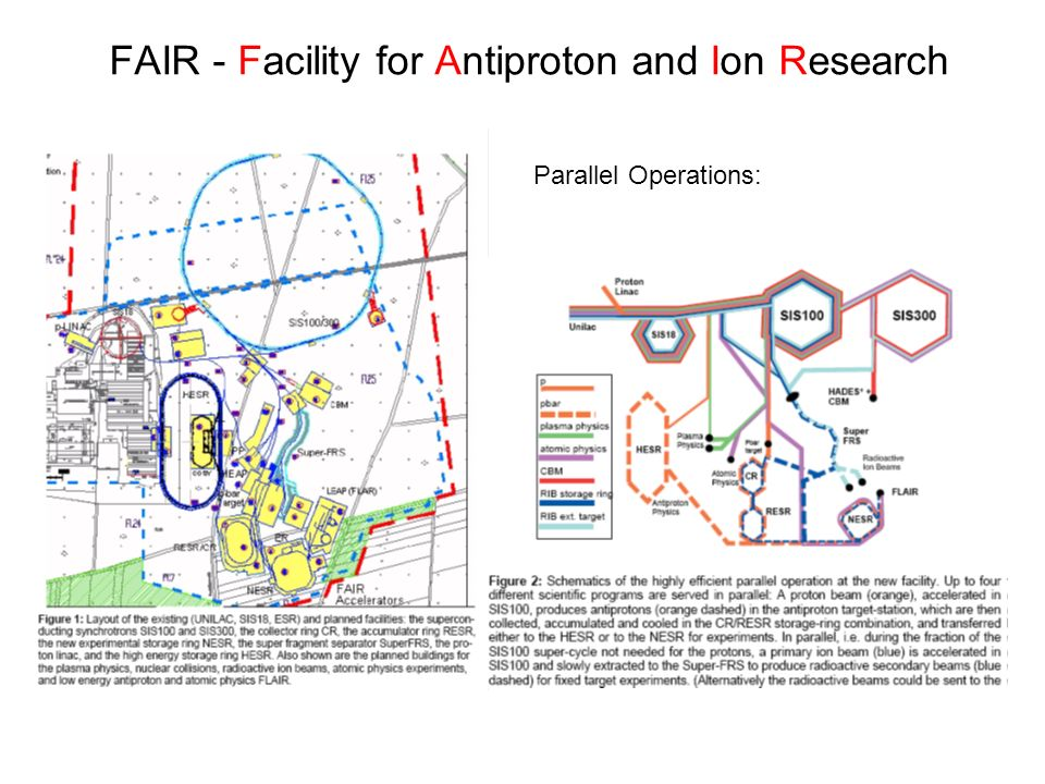 FAIR - Facility for Antiproton and Ion Research Parallel Operations:
