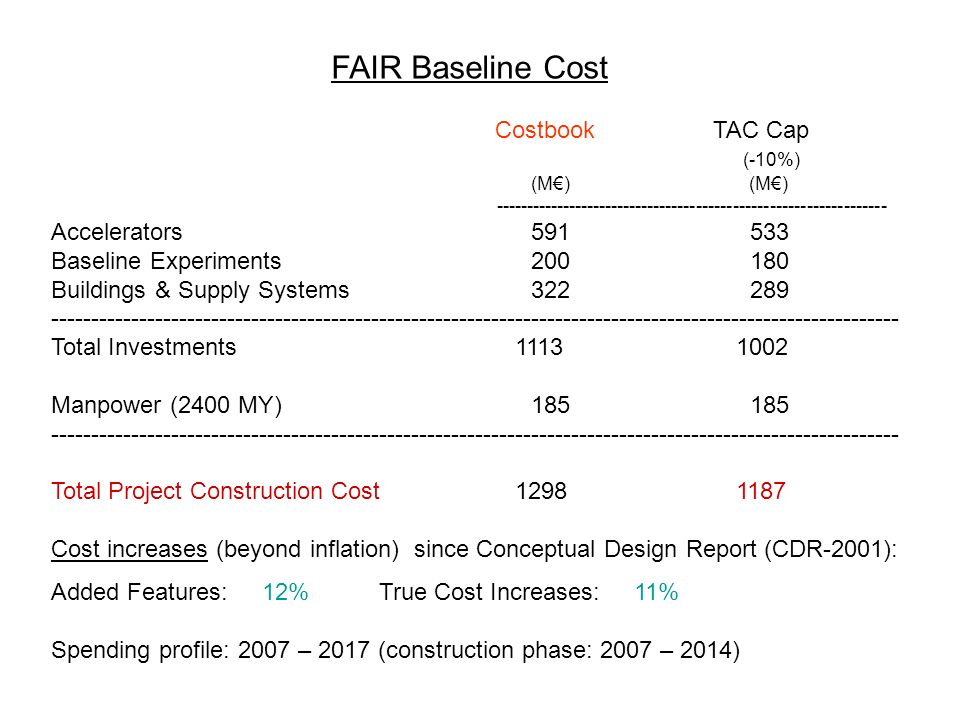 FAIR Baseline Cost Costbook TAC Cap (-10%) (M) (M) ---------------------------------------------------------------- Accelerators 591 533 Baseline Experiments 200 180 Buildings & Supply Systems 322 289 ---------------------------------------------------------------------------------------------------------- Total Investments 1113 1002 Manpower (2400 MY) 185 185 ---------------------------------------------------------------------------------------------------------- Total Project Construction Cost 1298 1187 Cost increases (beyond inflation) since Conceptual Design Report (CDR-2001): Added Features: 12% True Cost Increases: 11% Spending profile: 2007 – 2017 (construction phase: 2007 – 2014)
