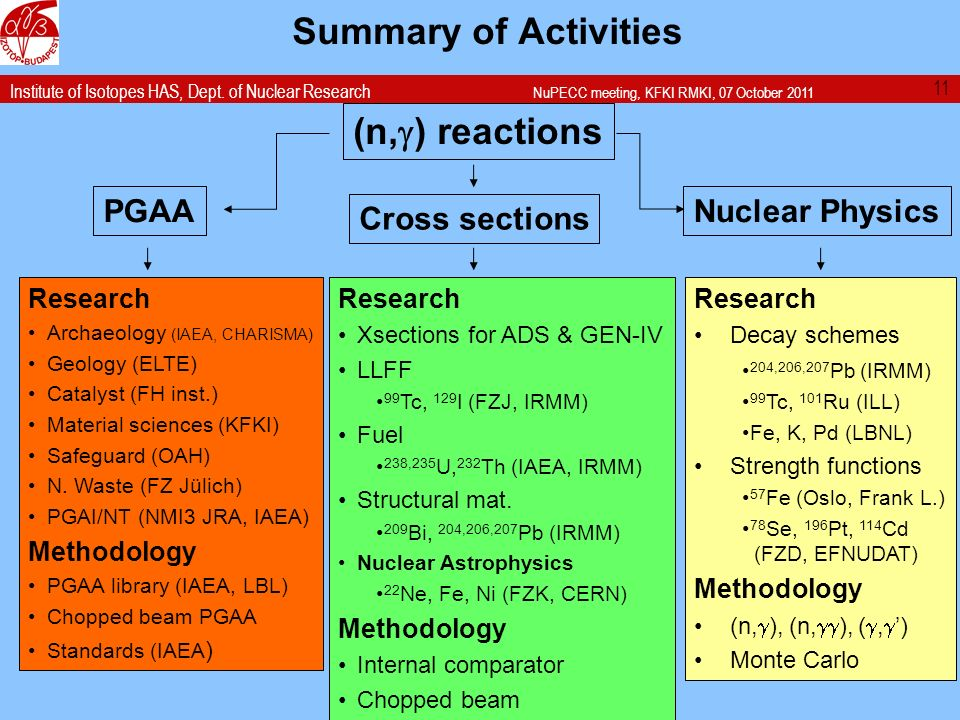 Institute of Isotopes HAS, Dept. of Nuclear Research NuPECC meeting, KFKI RMKI, 07 October 2011 Summary of Activities PGAA (n, ) reactions Cross secti