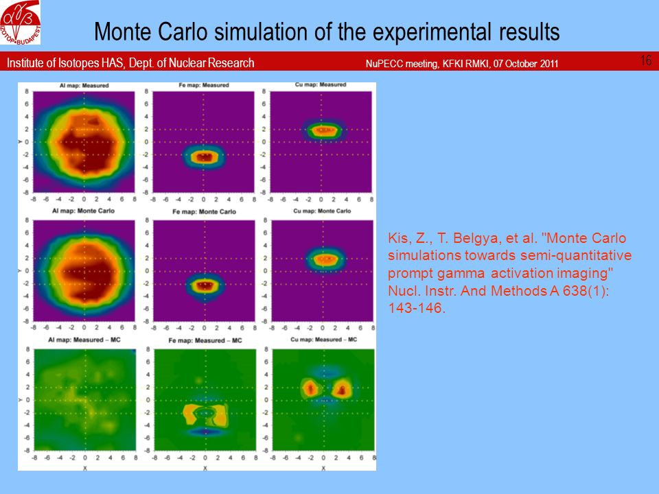 Institute of Isotopes HAS, Dept. of Nuclear Research NuPECC meeting, KFKI RMKI, 07 October 2011 Monte Carlo simulation of the experimental results 16