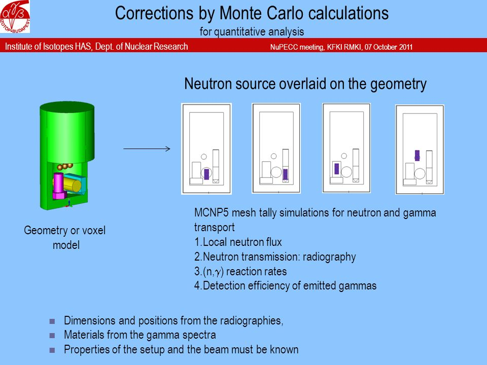 Institute of Isotopes HAS, Dept. of Nuclear Research NuPECC meeting, KFKI RMKI, 07 October 2011 Corrections by Monte Carlo calculations for quantitati