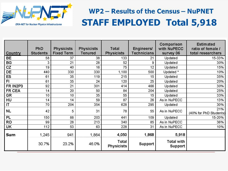 WP2 – Results of the Census – NuPNET STAFF EMPLOYED Total 5,918