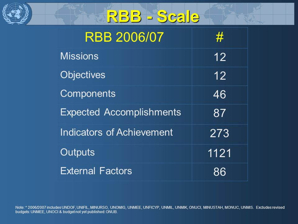 RBB - Scale RBB 2006/07# Missions 12 Objectives 12 Components 46 Expected Accomplishments 87 Indicators of Achievement 273 Outputs 1121 External Facto