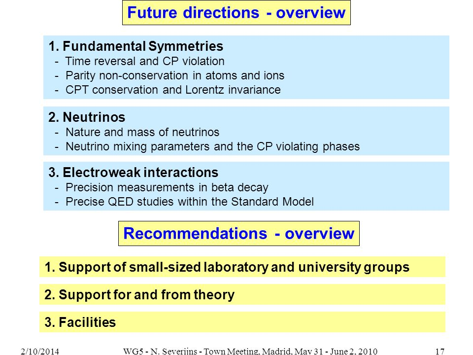 1. Fundamental Symmetries - Time reversal and CP violation - Parity non-conservation in atoms and ions - CPT conservation and Lorentz invariance Futur