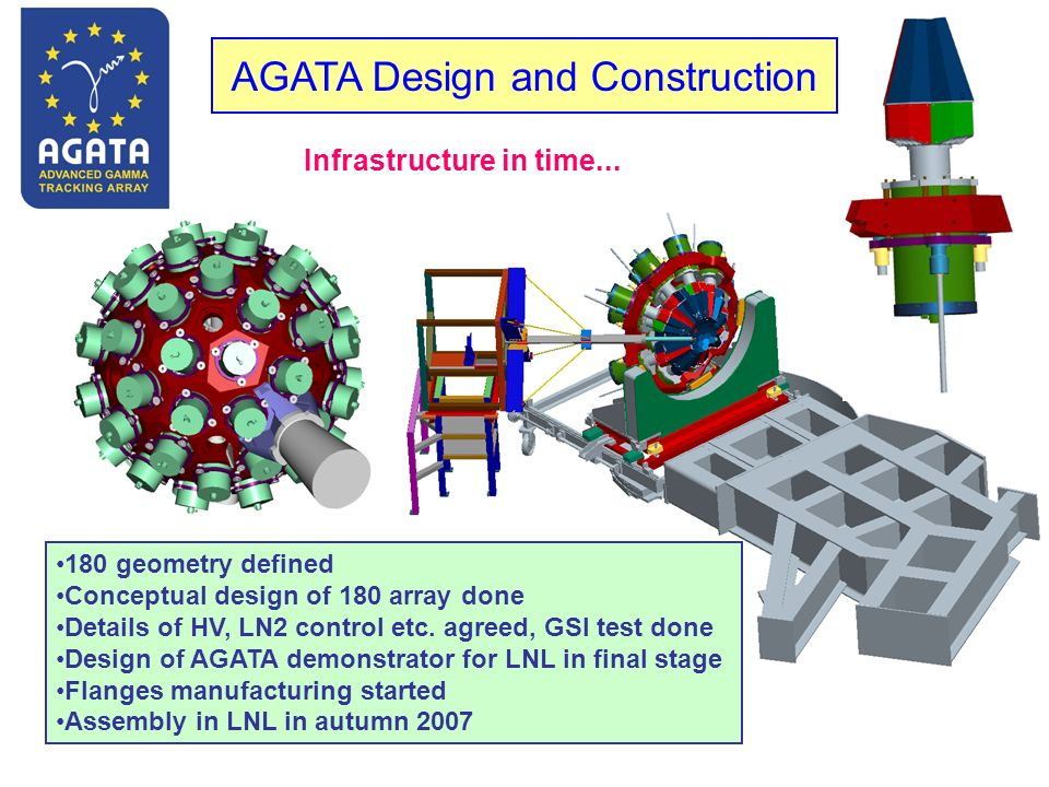 180 geometry defined Conceptual design of 180 array done Details of HV, LN2 control etc. agreed, GSI test done Design of AGATA demonstrator for LNL in