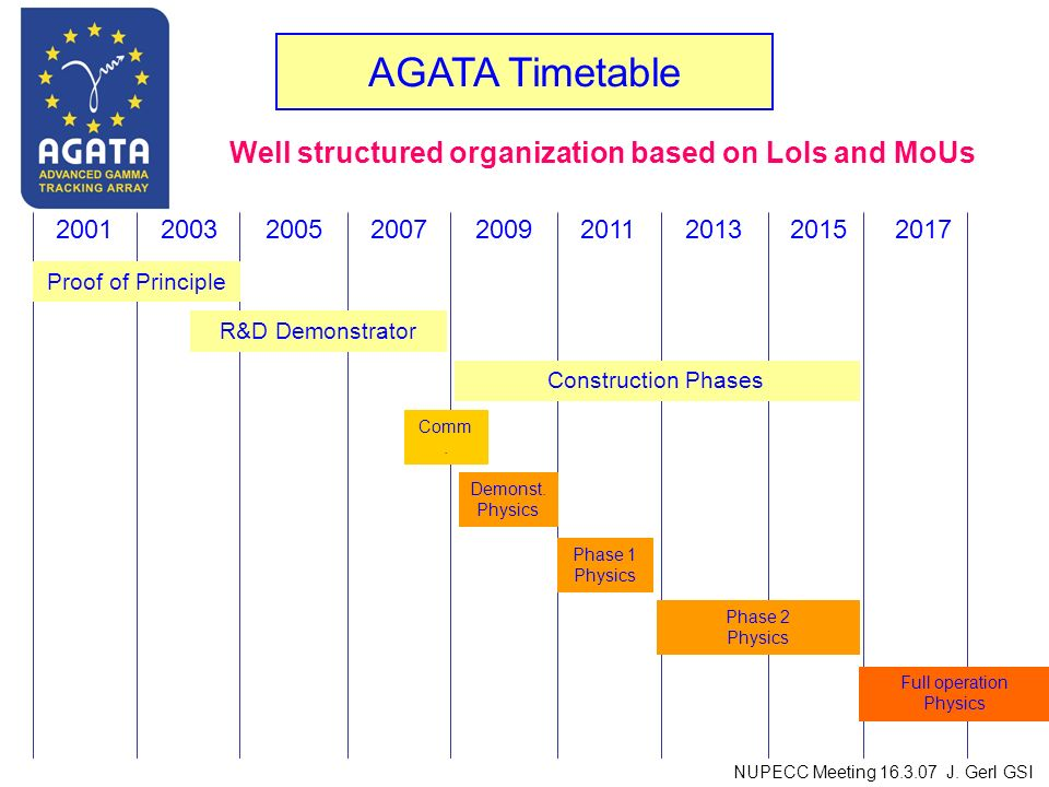 AGATA Timetable 200120032005200720092011201320152017 Proof of Principle R&D Demonstrator Construction Phases Comm.
