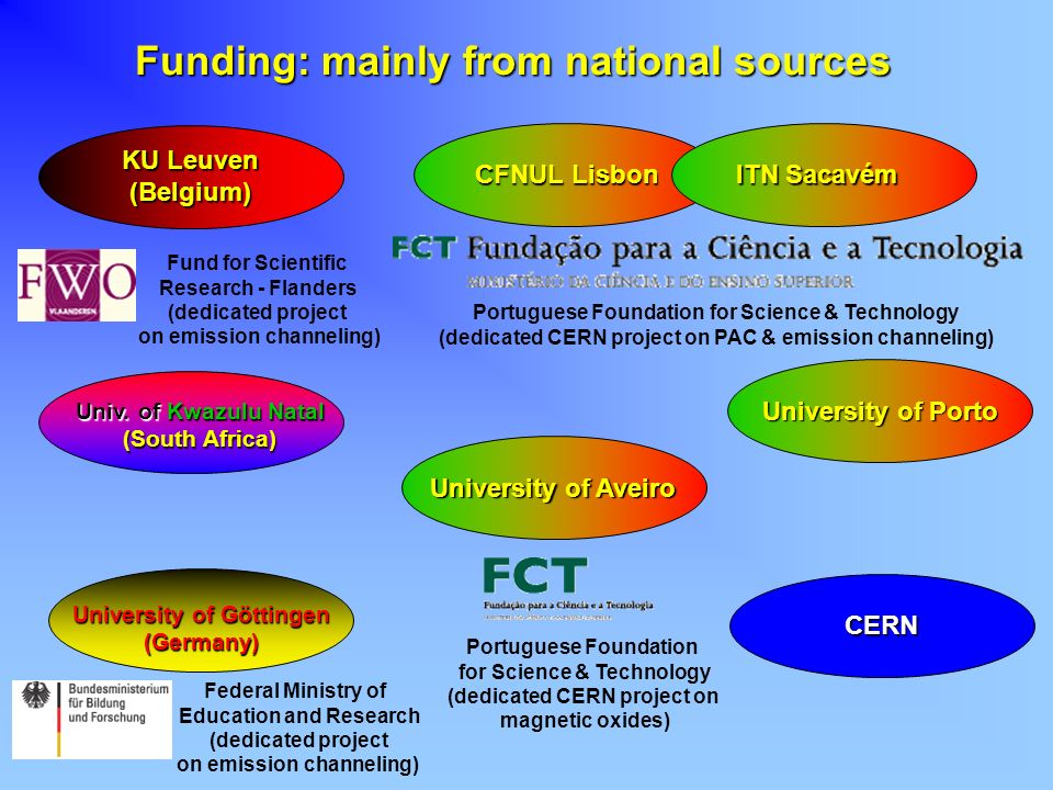 Funding: mainly from national sources CFNUL Lisbon Portuguese Foundation for Science & Technology (dedicated CERN project on PAC & emission channeling
