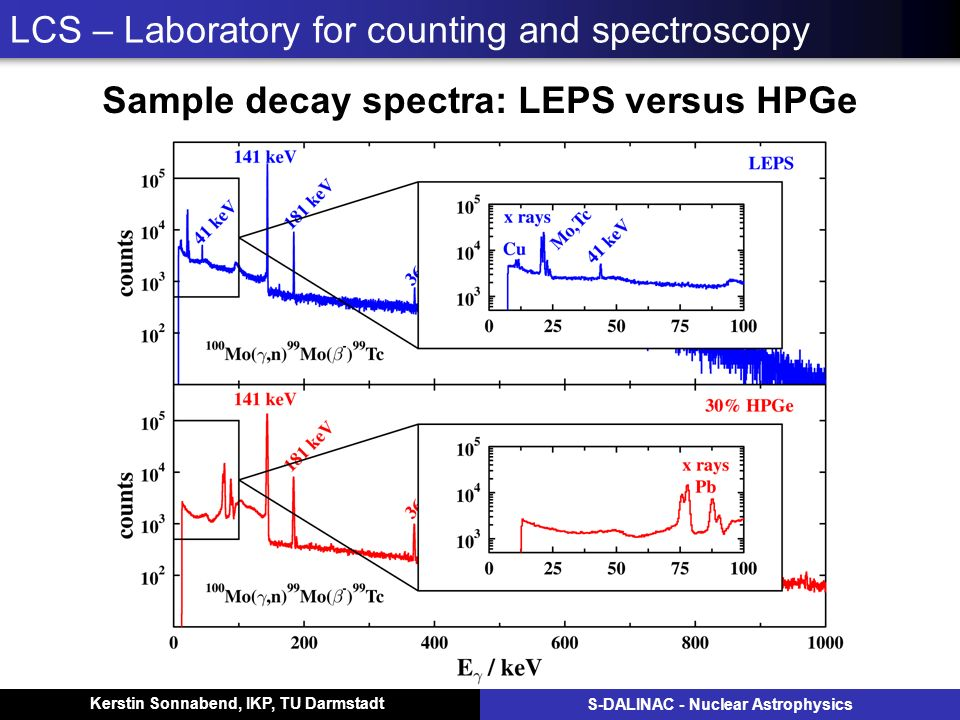 Kerstin Sonnabend, IKP, TU Darmstadt S-DALINAC - Nuclear Astrophysics LCS – Laboratory for counting and spectroscopy Sample decay spectra: LEPS versus HPGe