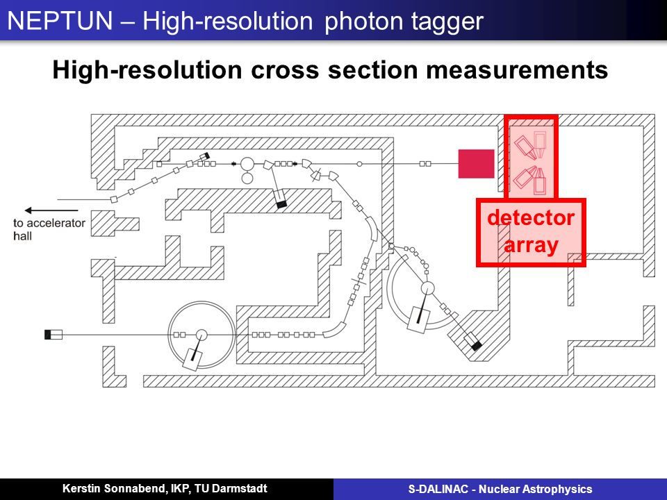 Kerstin Sonnabend, IKP, TU Darmstadt S-DALINAC - Nuclear Astrophysics NEPTUN – High-resolution photon tagger High-resolution cross section measurements detector array