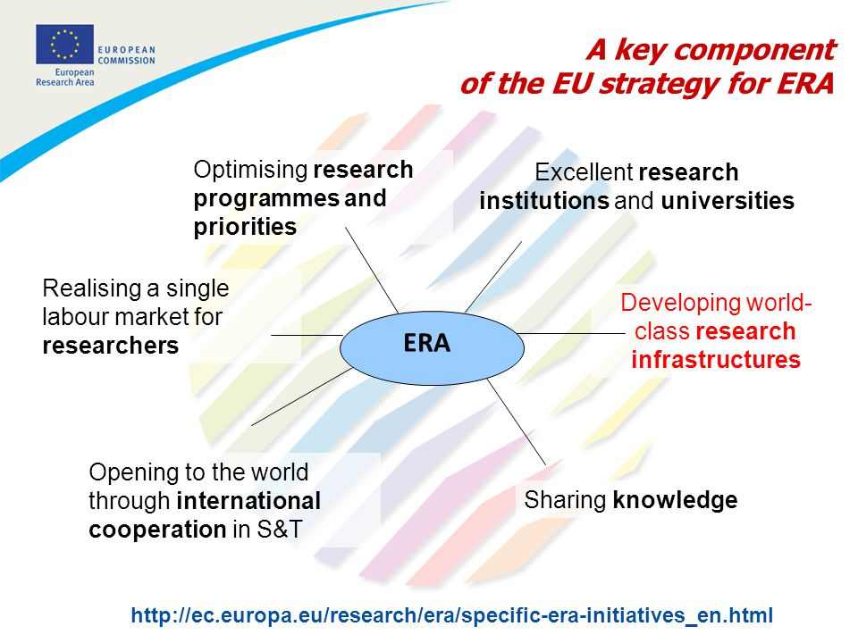 A key component of the EU strategy for ERA Optimising research programmes and priorities Sharing knowledge Opening to the world through international cooperation in S&T Developing world- class research infrastructures Realising a single labour market for researchers   ERA Excellent research institutions and universities