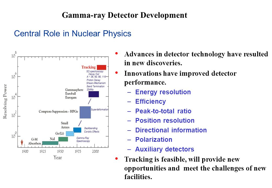Gamma-ray Detector Development Advances in detector technology have resulted in new discoveries.
