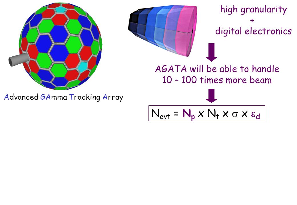 high granularity + digital electronics AGATA will be able to handle 10 – 100 times more beam Advanced GAmma Tracking Array N evt = N p x N t x x d