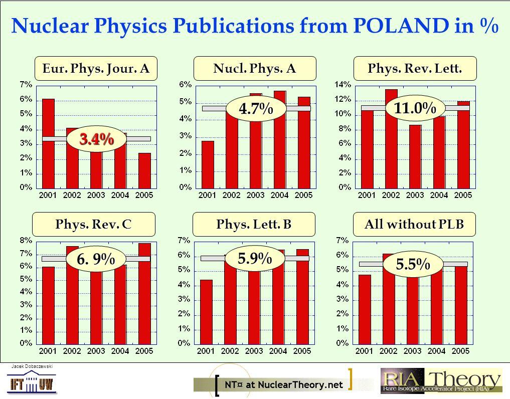Jacek Dobaczewski Eur. Phys. Jour. A Nucl. Phys.