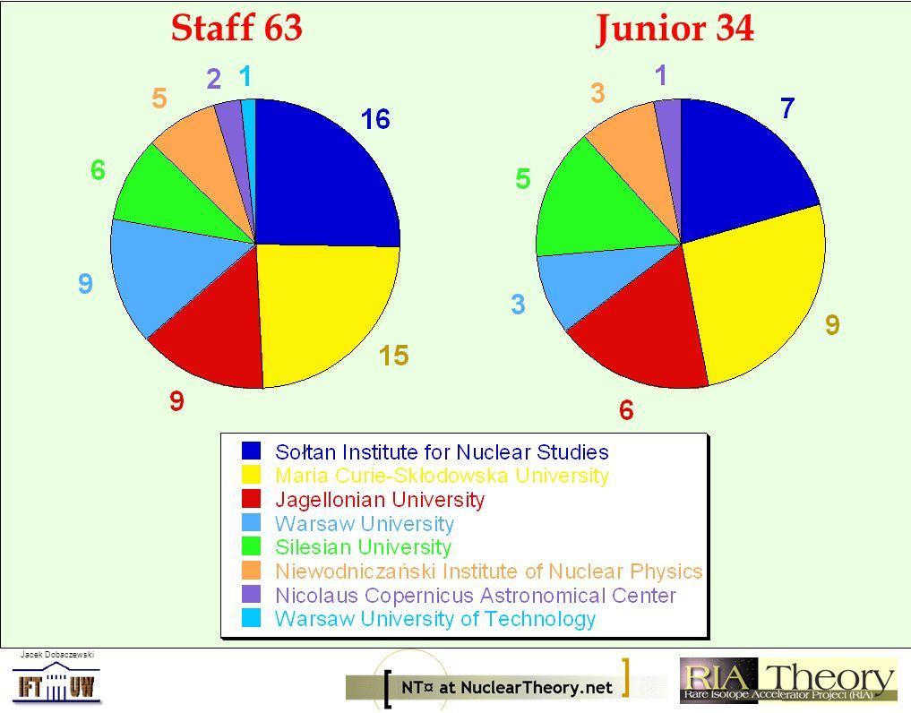 Jacek Dobaczewski Publications 149Output 261 Six people produce half of the output