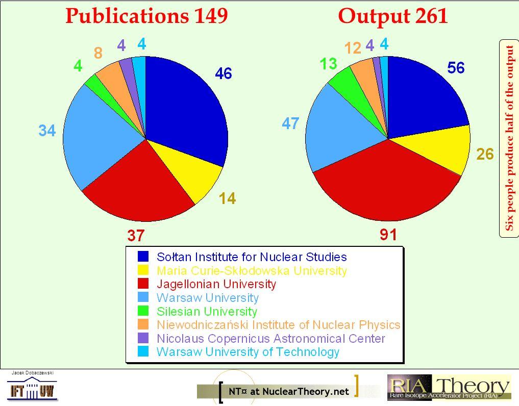 Jacek Dobaczewski H.Witala, J. Golak, R. Skibinski, et al., Phys.