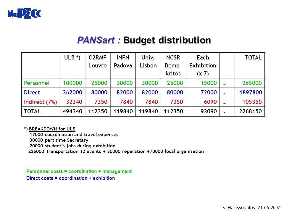 PANSart : Budget distribution PANSart : Budget distribution ULB *)C2RMF Louvre INFN Padova Univ.