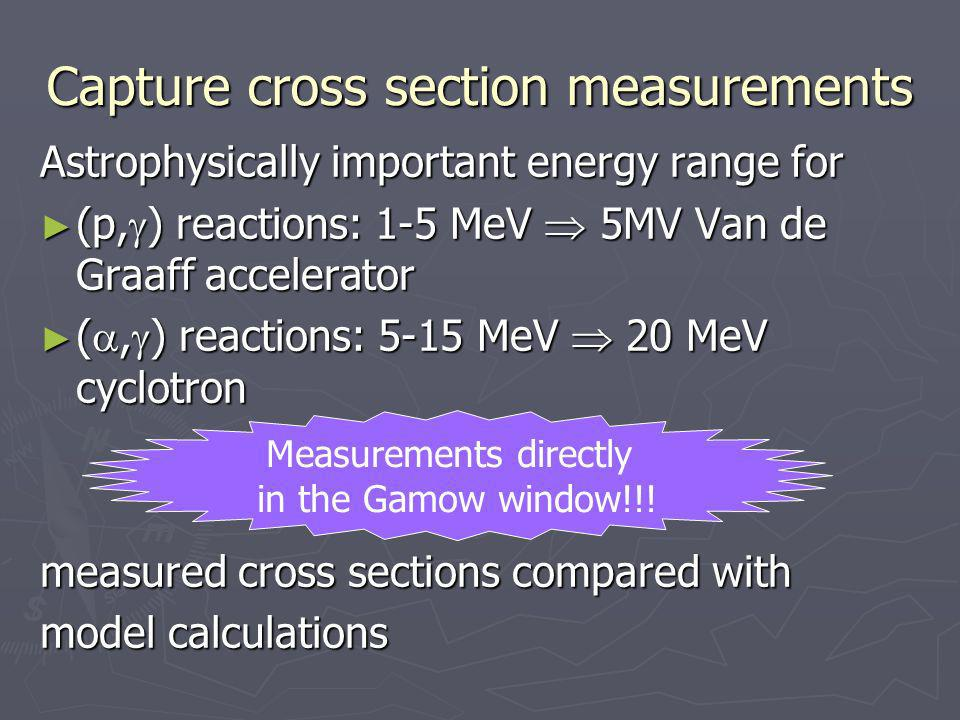Capture cross section measurements Astrophysically important energy range for (p, ) reactions: 1-5 MeV 5MV Van de Graaff accelerator (p, ) reactions: 1-5 MeV 5MV Van de Graaff accelerator (, ) reactions: 5-15 MeV 20 MeV cyclotron (, ) reactions: 5-15 MeV 20 MeV cyclotron measured cross sections compared with model calculations Measurements directly in the Gamow window!!!