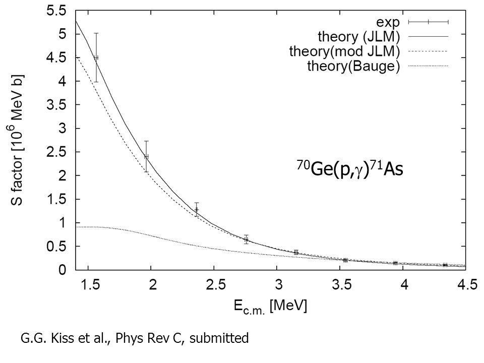 Alpha elastic scattering experiments Optical model potentials (OMP) are used in statistical model calculations Optical model potentials (OMP) are used in statistical model calculations OMP can be derived from elastic scattering experiments OMP can be derived from elastic scattering experiments The measured angular distribution can be compared with global OMPs The measured angular distribution can be compared with global OMPs Experiments carried out with the cyclotron near the Coulomb barrier Experiments carried out with the cyclotron near the Coulomb barrier