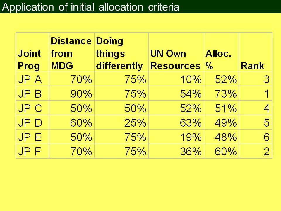 Application of initial allocation criteria