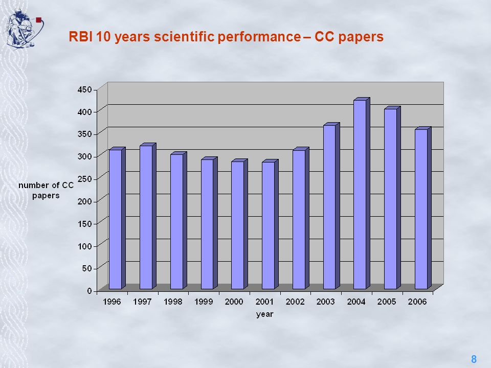 8 RBI 10 years scientific performance – CC papers