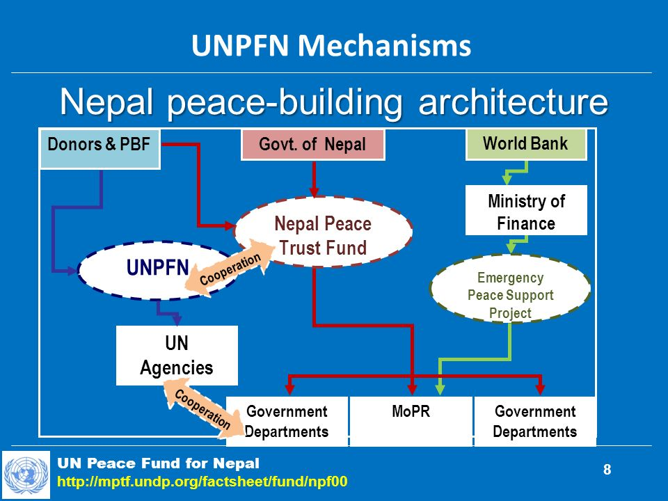 Nepal peace-building architecture UN Peace Fund for Nepal http://mptf.undp.org/factsheet/fund/npf00 UNPFN Mechanisms 8 Donors & PBFGovt.