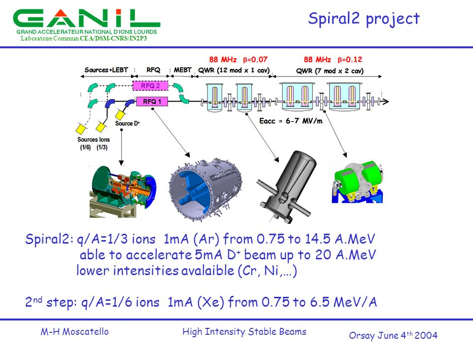 Laboratoire Commun CEA/DSM-CNRS/IN2P3 Orsay June 4 th 2004 M-H MoscatelloHigh Intensity Stable Beams Spiral2 project Spiral2: q/A=1/3 ions 1mA (Ar) from 0.75 to 14.5 A.MeV able to accelerate 5mA D + beam up to 20 A.MeV lower intensities avalaible (Cr, Ni,…) 2 nd step: q/A=1/6 ions 1mA (Xe) from 0.75 to 6.5 MeV/A