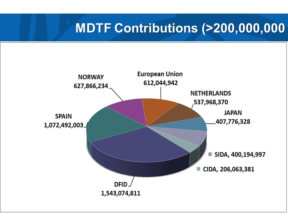 MDTF Contributions (>200,000,000
