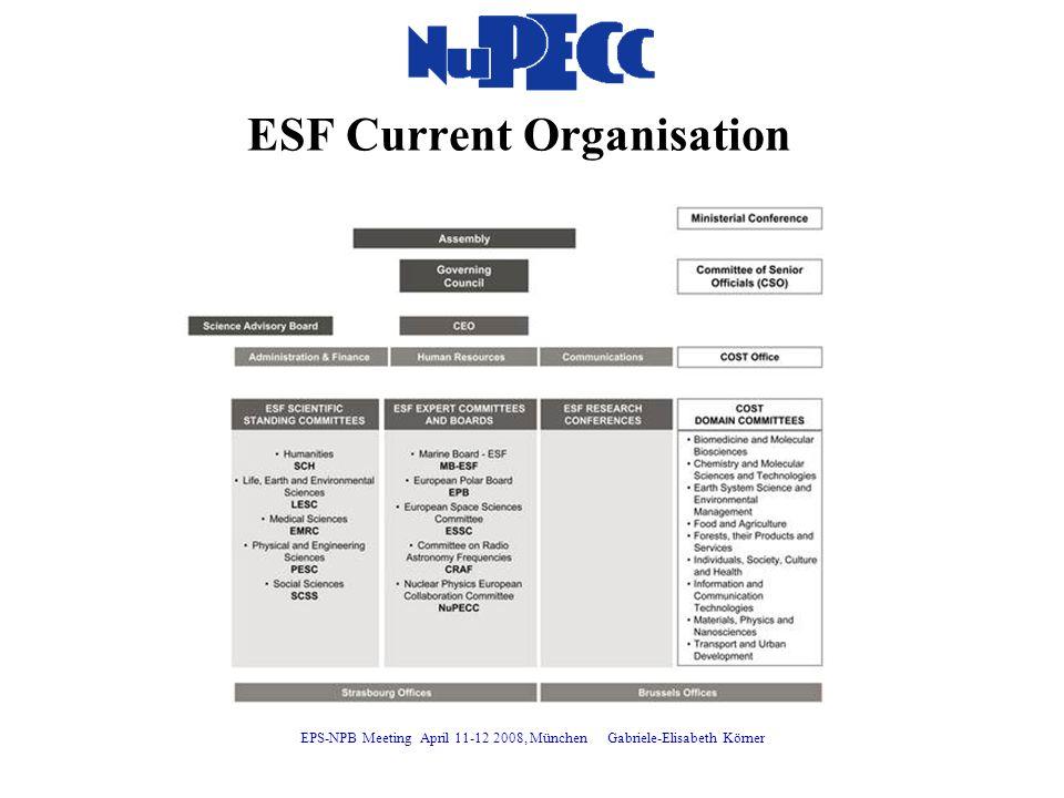 ESF Current Organisation EPS-NPB Meeting April 11-12 2008, München Gabriele-Elisabeth Körner