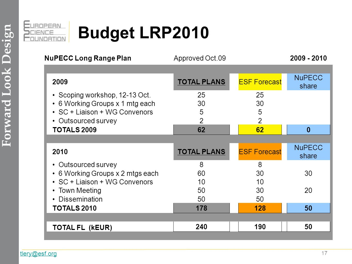 17 tlery@esf.org Budget LRP2010 Forward Look Design NuPECC Long Range PlanApproved Oct.092009 - 2010 2009TOTAL PLANSESF Forecast NuPECC share Scoping workshop, 12-13 Oct.25 6 Working Groups x 1 mtg each30 SC + Liaison + WG Convenors55 Outsourced survey22 TOTALS 200962 0 2010TOTAL PLANSESF Forecast NuPECC share Outsourced survey88 6 Working Groups x 2 mtgs each6030 SC + Liaison + WG Convenors10 Town Meeting503020 Dissemination50 TOTALS 201017812850 TOTAL FL (kEUR) 24019050