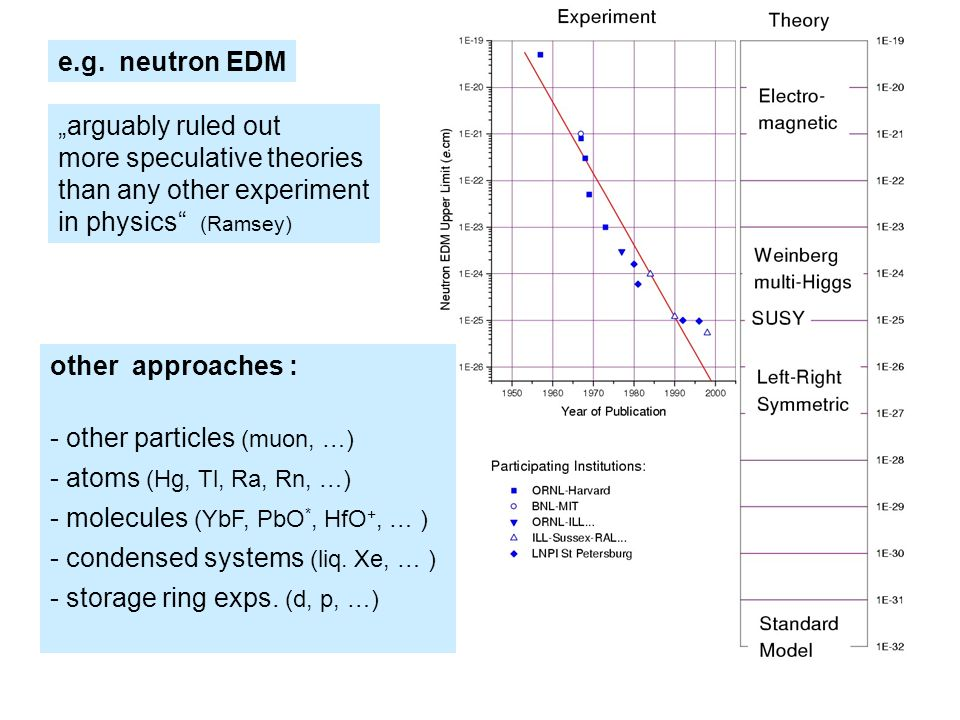 e.g. neutron EDM arguably ruled out more speculative theories than any other experiment in physics (Ramsey) other approaches : - other particles (muon