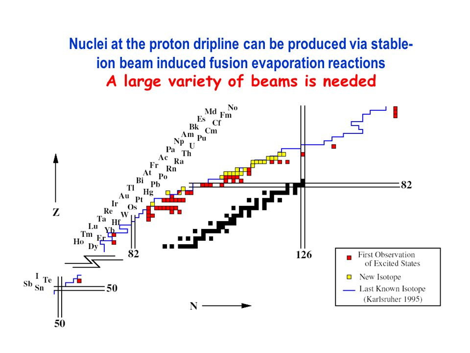 Nuclei at the proton dripline can be produced via stable- ion beam induced fusion evaporation reactions A large variety of beams is needed