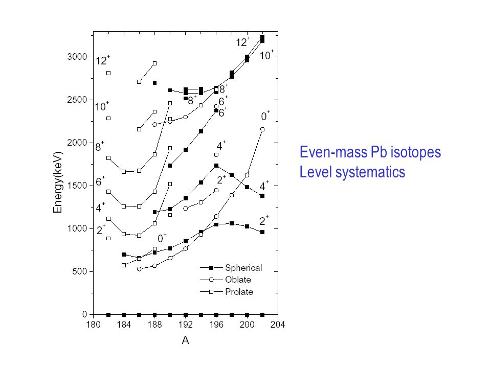 Even-mass Pb isotopes Level systematics