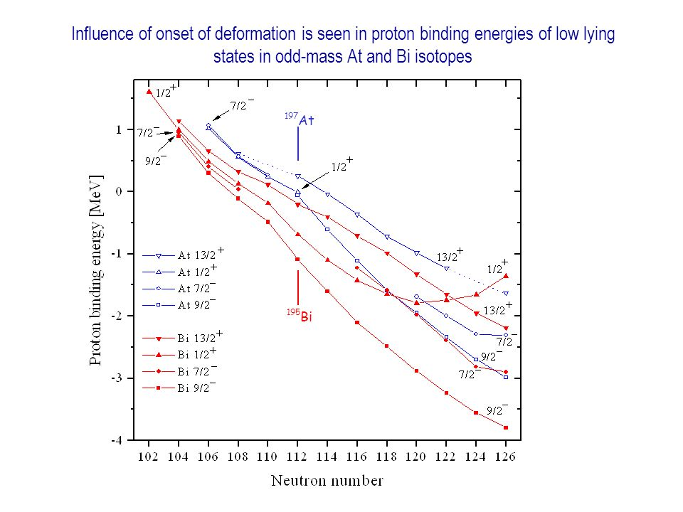 197 At 195 Bi Influence of onset of deformation is seen in proton binding energies of low lying states in odd-mass At and Bi isotopes