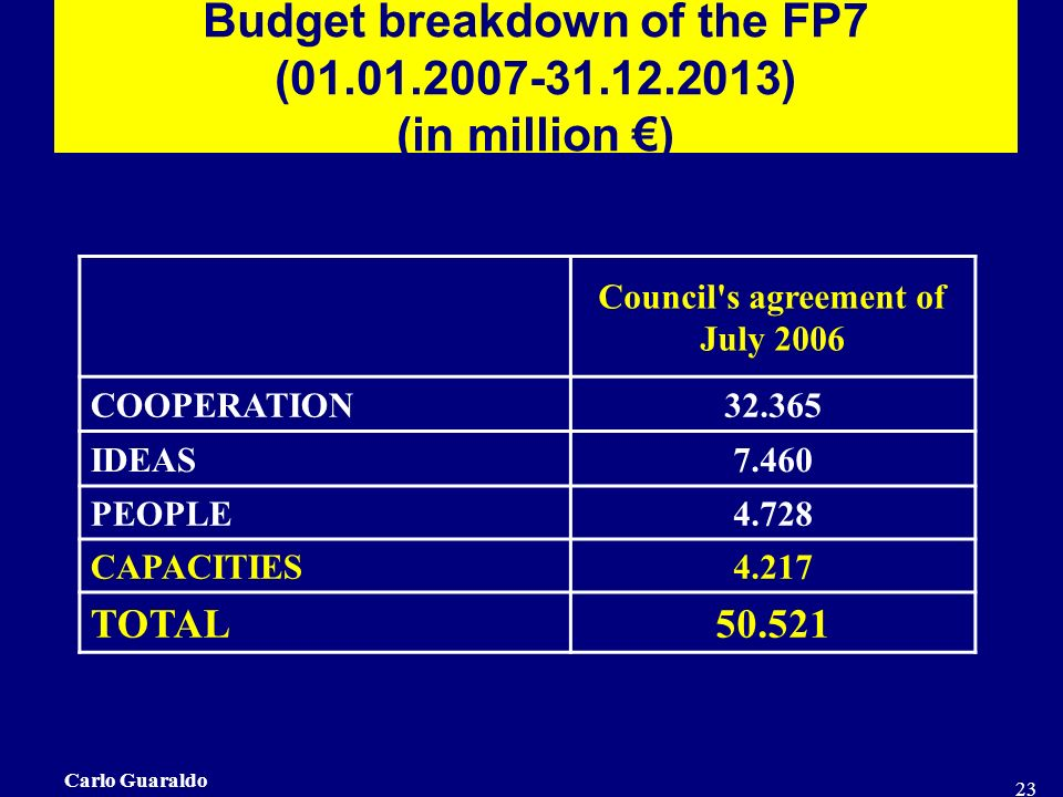 Carlo Guaraldo 23 Budget breakdown of the FP7 (01.01.2007-31.12.2013) (in million ) Council s agreement of July 2006 COOPERATION32.365 IDEAS7.460 PEOPLE4.728 CAPACITIES4.217 TOTAL50.521