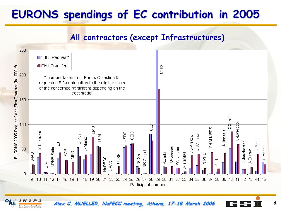 Alex C. MUELLER, NuPECC meeting, Athens, 17-18 March 2006 6 EURONS spendings of EC contribution in 2005 All contractors (except Infrastructures)