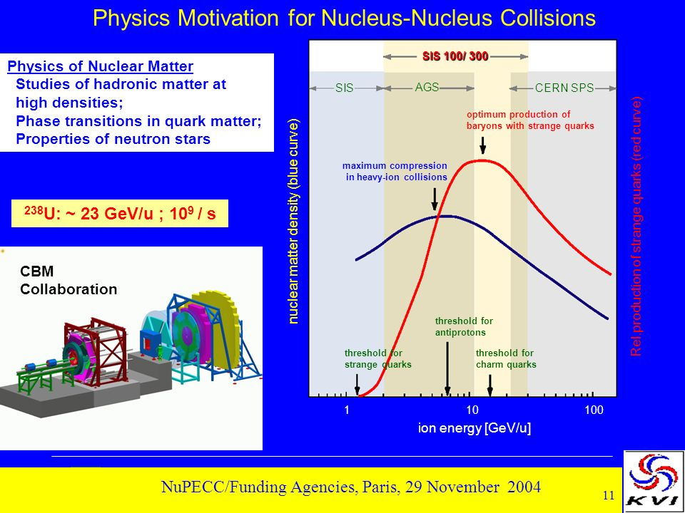 11 NuPECC/Funding Agencies, Paris, 29 November 2004 Physics Motivation for Nucleus-Nucleus Collisions SIS 100/ 300 SIS AGS CERN SPS optimum production of baryons with strange quarks maximum compression in heavy-ion collisions threshold for strange quarks threshold for antiprotons threshold for charm quarks 1 10 100 ion energy [GeV/u] nuclear matter density (blue curve) Rel.production of strange quarks (red curve) CBM Collaboration Physics of Nuclear Matter Studies of hadronic matter at high densities; Phase transitions in quark matter; Properties of neutron stars 238 U: ~ 23 GeV/u ; 10 9 / s