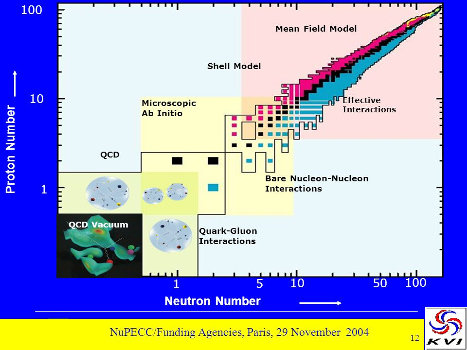 12 NuPECC/Funding Agencies, Paris, 29 November 2004 100 1 5 1050 1 10 100 QCD Bare Nucleon-Nucleon Interactions Effective Interactions Mean Field Model Neutron Number Proton Number Shell Model Microscopic Ab Initio Quark-Gluon Interactions QCD Vacuum