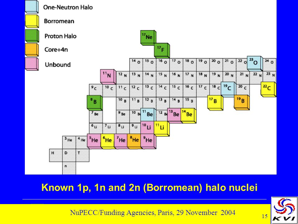 15 NuPECC/Funding Agencies, Paris, 29 November 2004 Known 1p, 1n and 2n (Borromean) halo nuclei