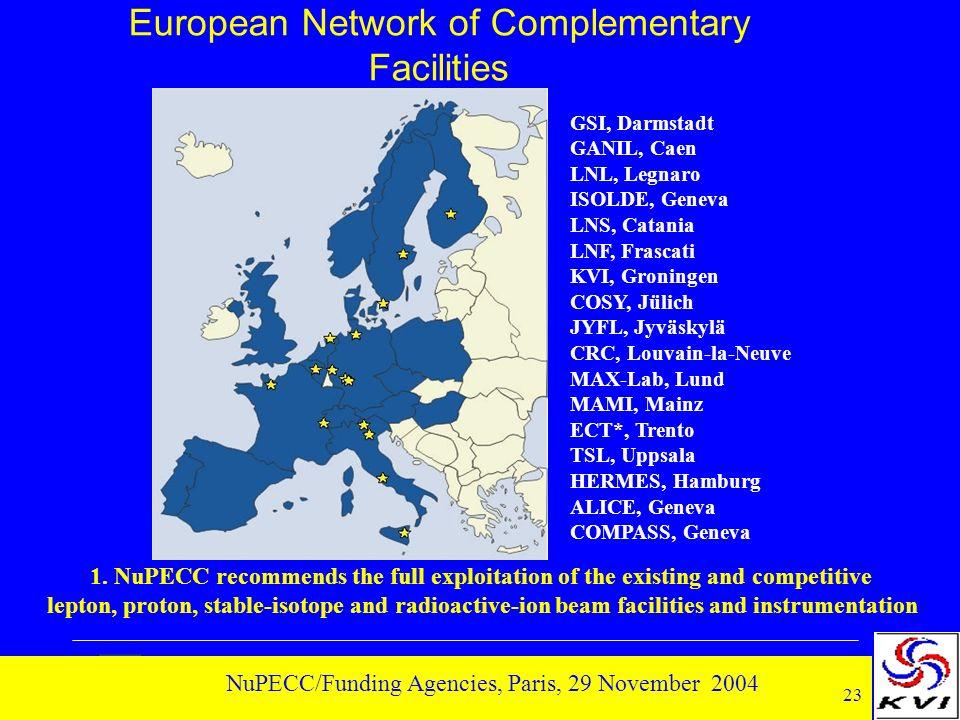 23 NuPECC/Funding Agencies, Paris, 29 November 2004 European Network of Complementary Facilities GSI, Darmstadt GANIL, Caen LNL, Legnaro ISOLDE, Genev