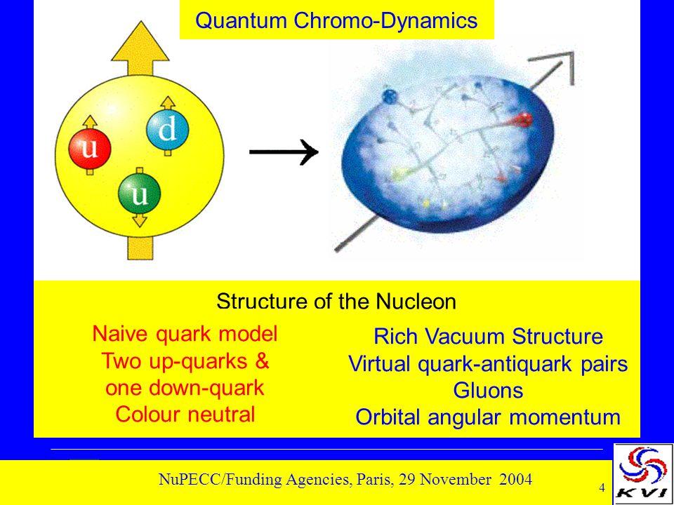 4 NuPECC/Funding Agencies, Paris, 29 November 2004 Rich Vacuum Structure Virtual quark-antiquark pairs Gluons Orbital angular momentum Structure of th